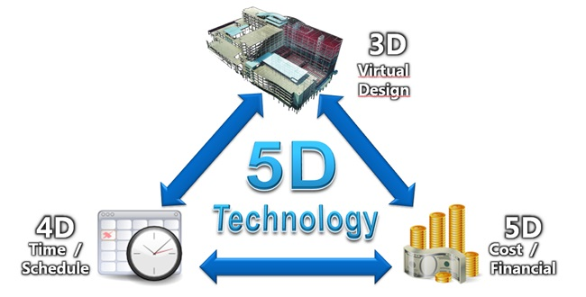 BIM 4D and 5D Technology