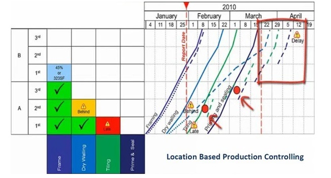 Location Based schedule Planning Flowline Control VICO Software